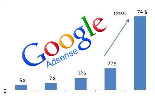Google Adsense Income (CPC & CTR) कैसे बढ़ाएं – Hindi Guide