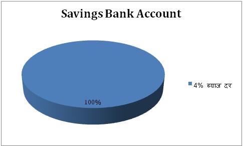 earn high interest on saving account