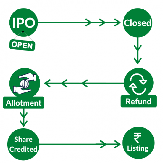 6 Steps of IPO Listing