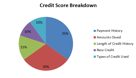 Credit Score kaise sudhare