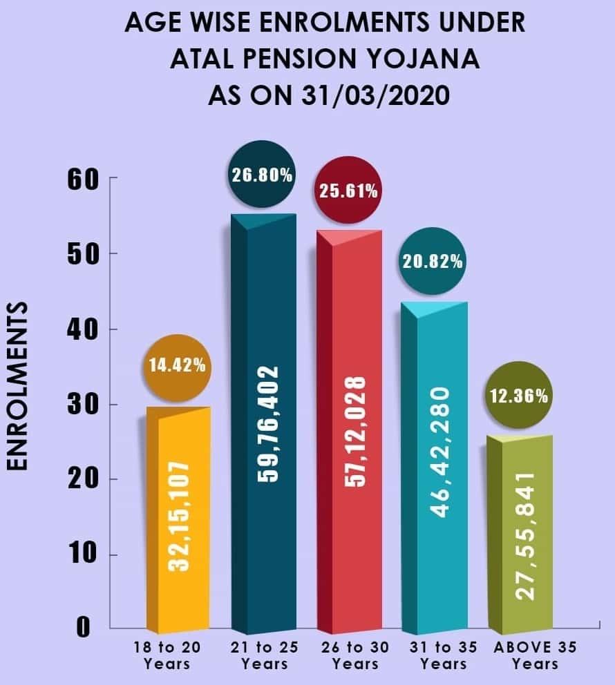 Age Wise Enrolment Under Atal Pension Yojana