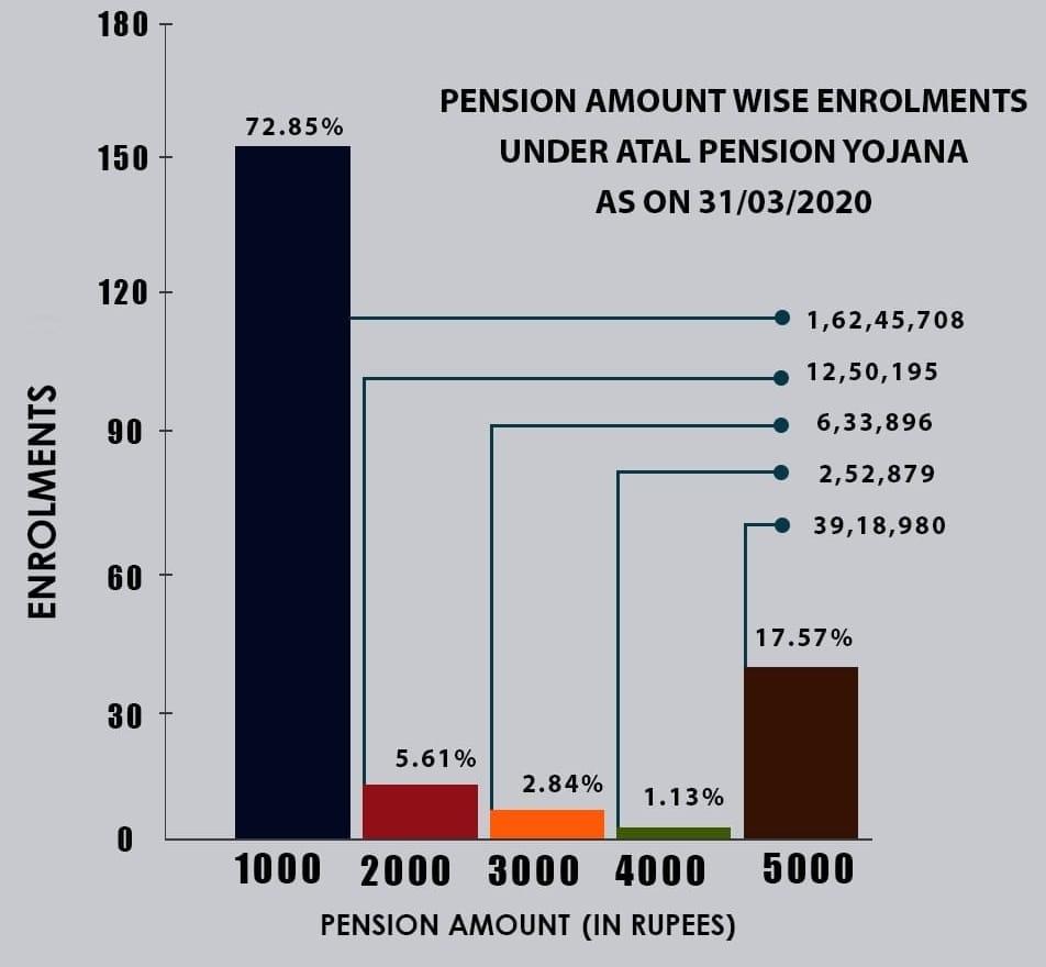 Atal Pension Yojana Monthly Amount