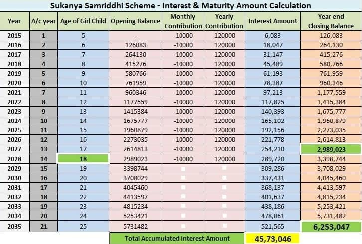 SSY Interest & Maturity Amount Calculated