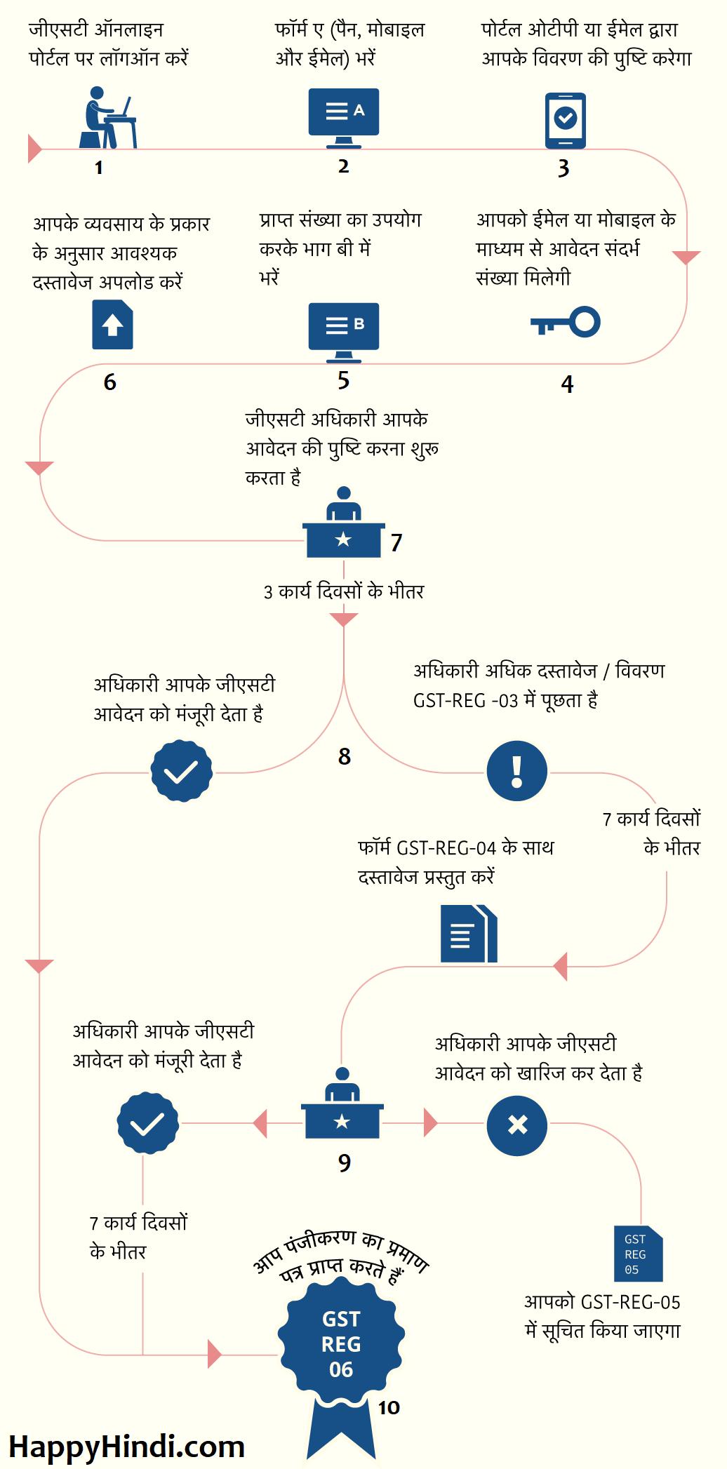 GST Registration - Happyhindi.com
