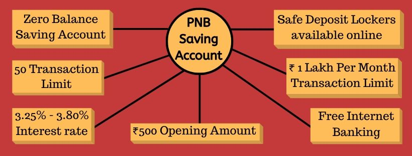PNB Account Features