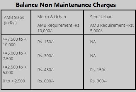 HDFC Minimum Balance Charges