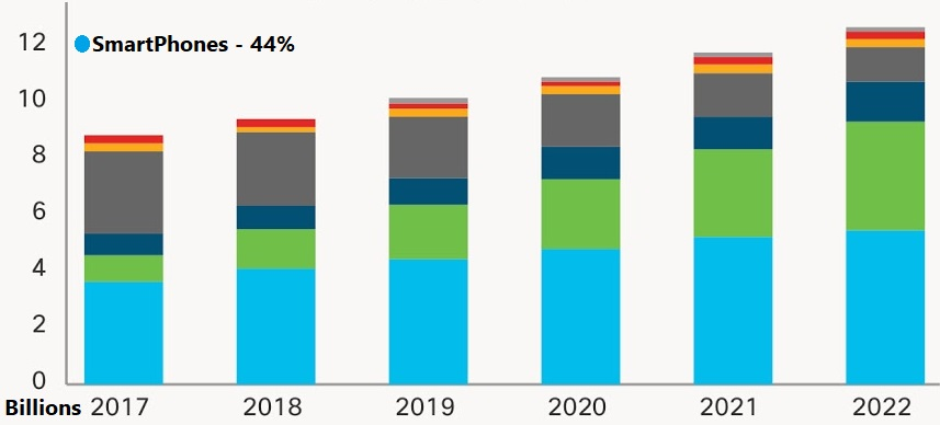 Mobile Device Market Per Year