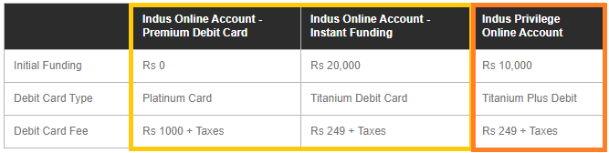 Indusind Zero Balance Account