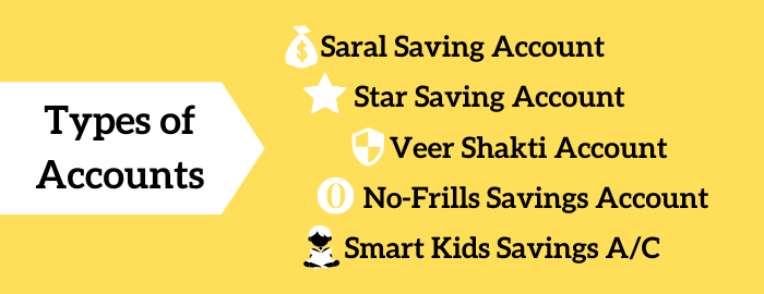 UCO Bank Types of Saving Account