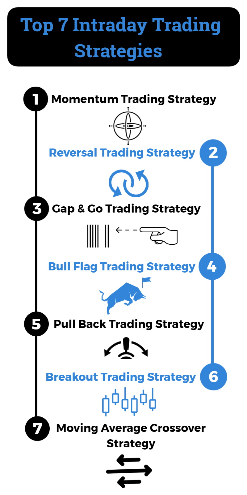 Intraday Trading Strategy Infographic