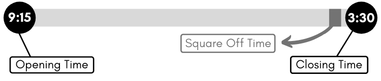 Square Off Time In Share Market