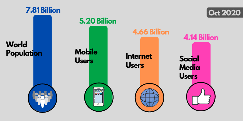Internet User In The World