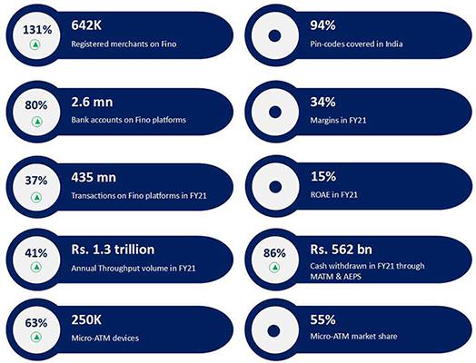 Fino Bank Data